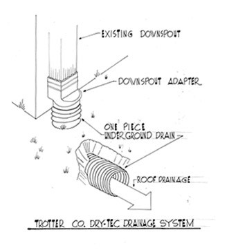 Downspout Drains Drainage Services Trotter Company