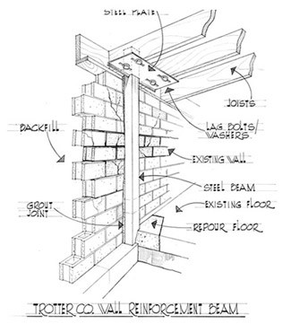 wall reinforcement beams trotter company
